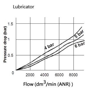 PAL500油霧器批發曲線圖